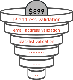 validation types