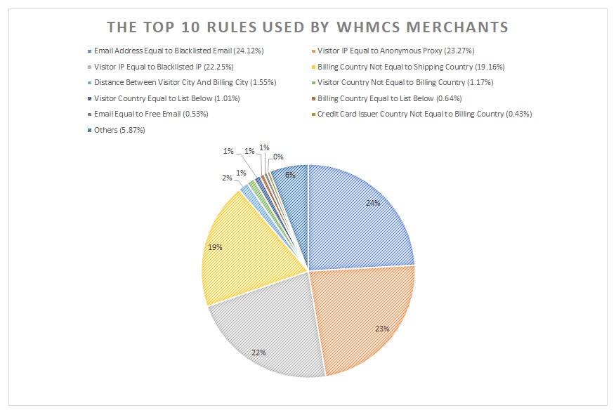 The Top 10 Rules Used by WHMCS Merchants